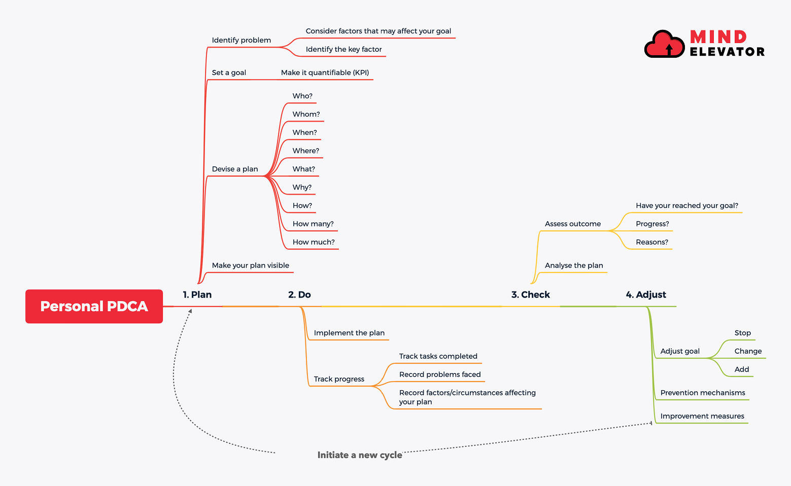 A mindmap demonstrating each stage of a personal PDCA cycle