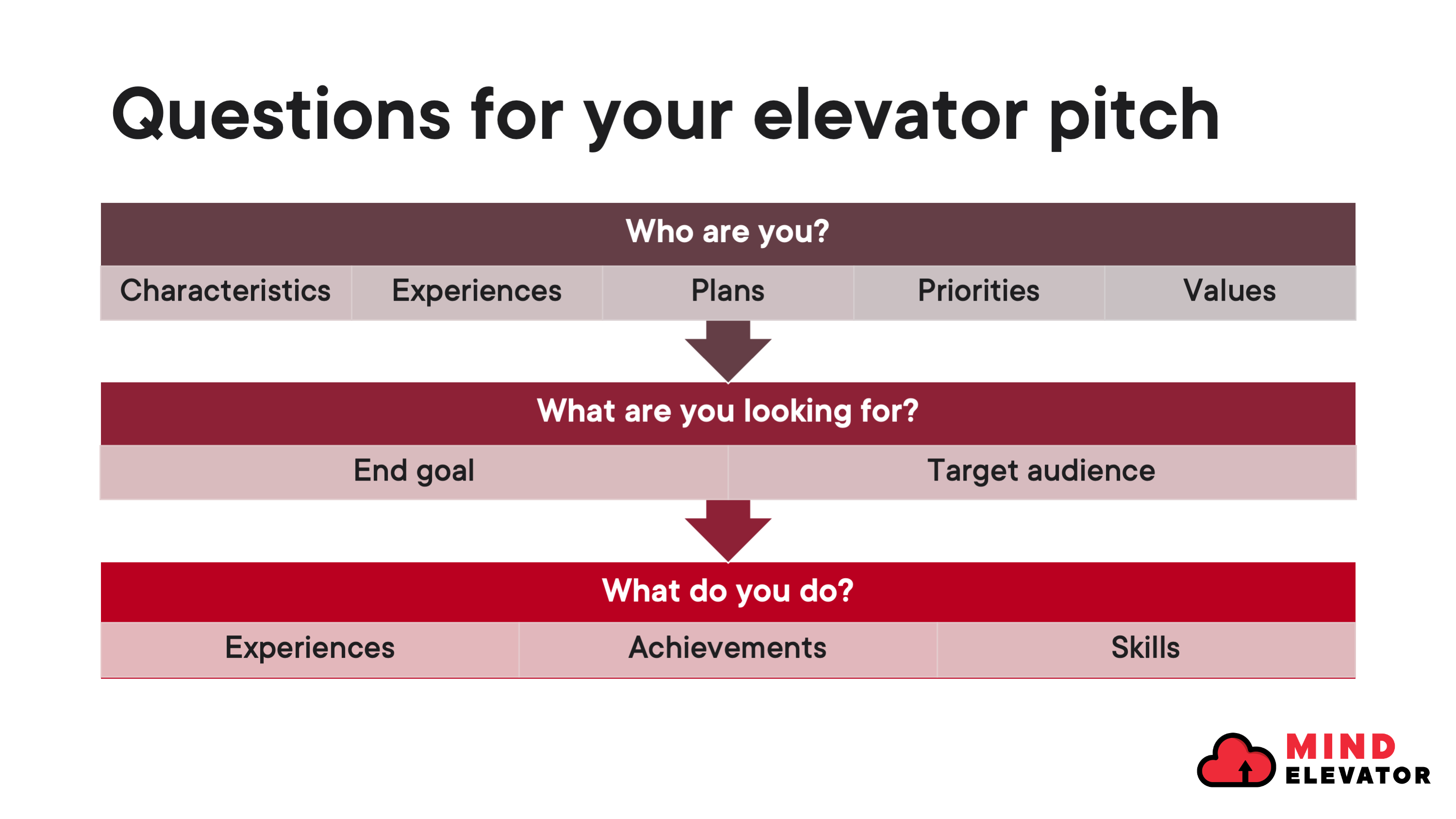 Three questions you should think about before drafting your elevator pitch