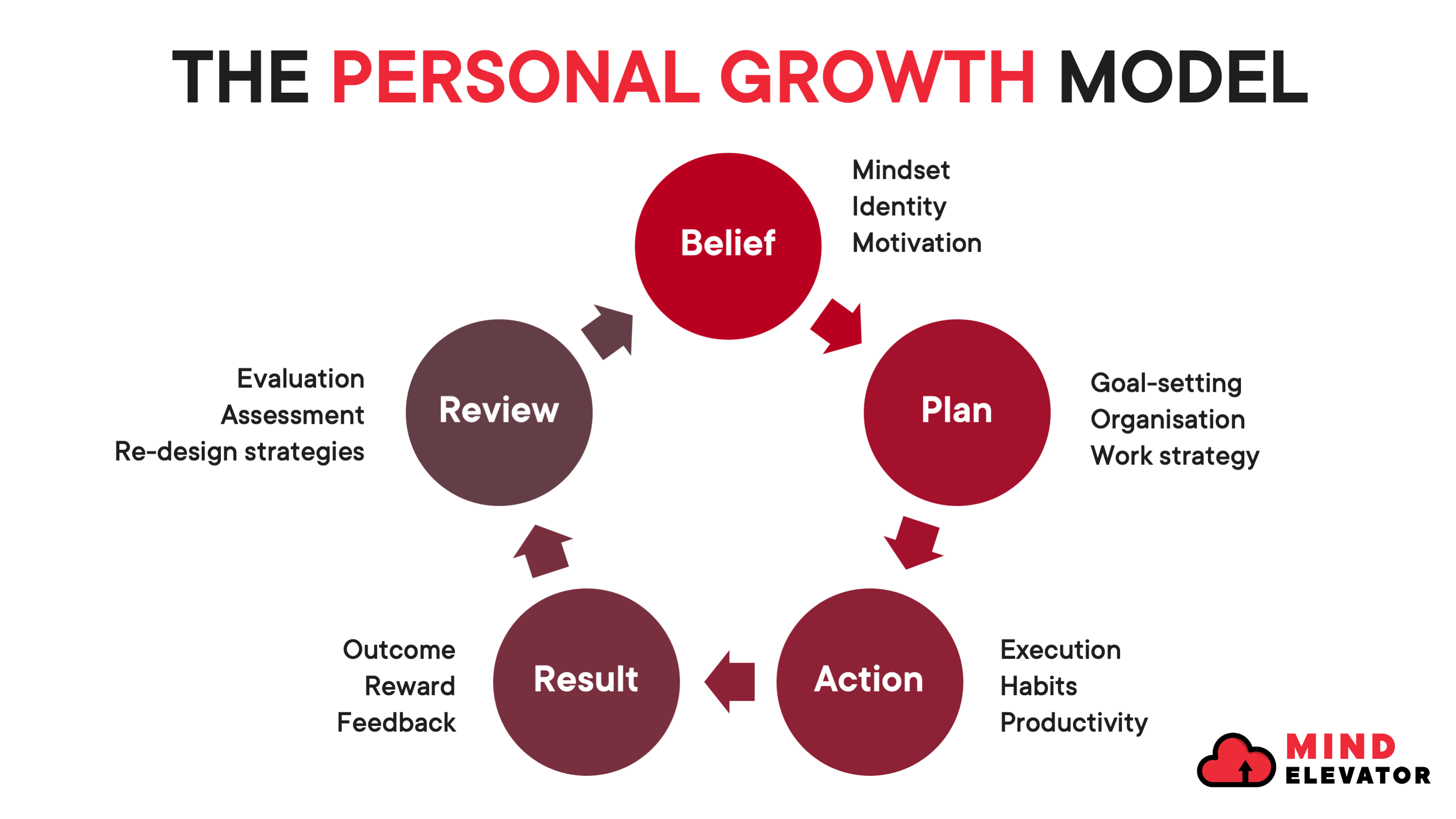 The Personal Growth Model includes five key steps - belief, plan, action, result and review.