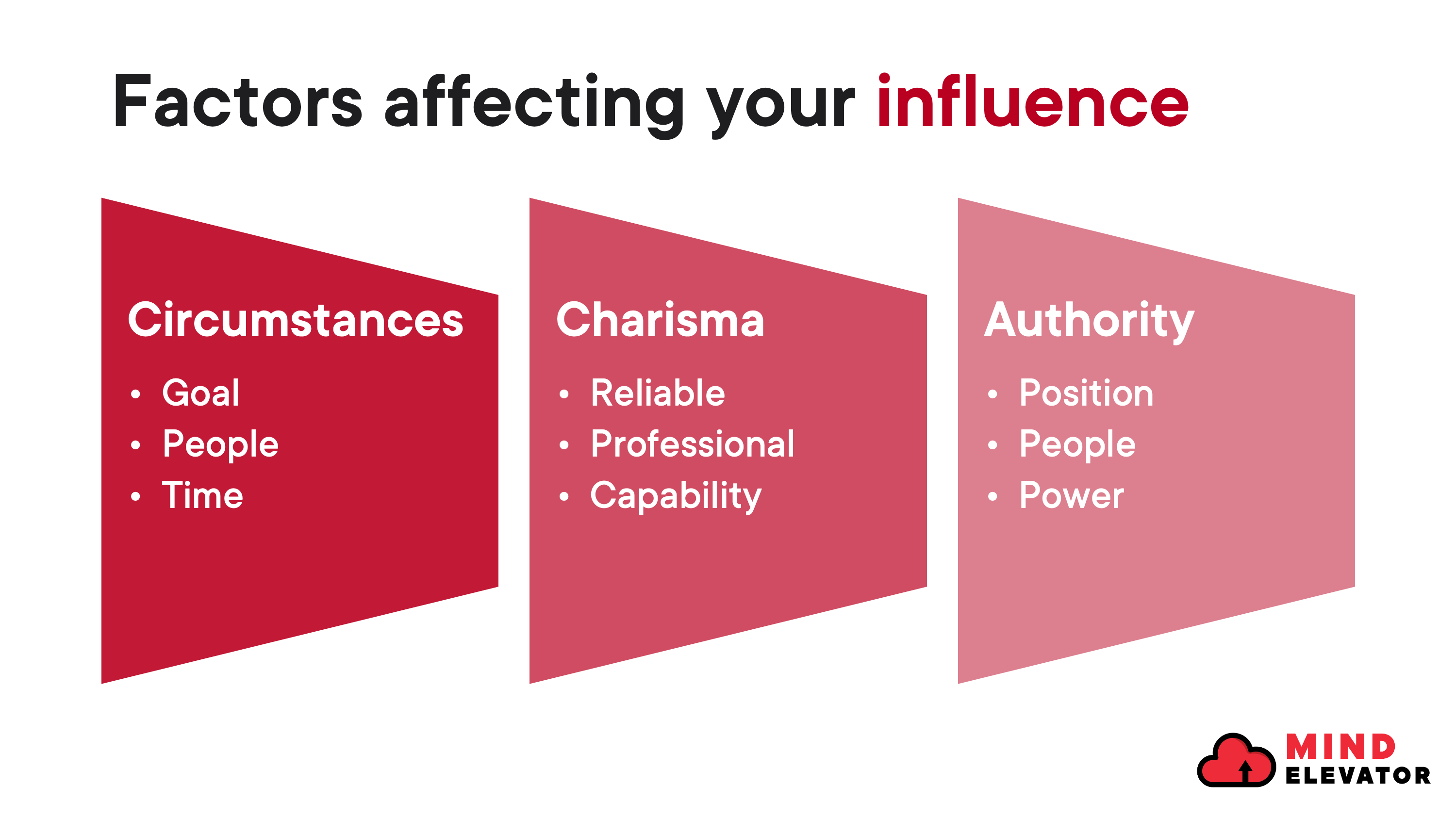 Three factors affecting your influence in your leadership: characteristics, charisma and authority