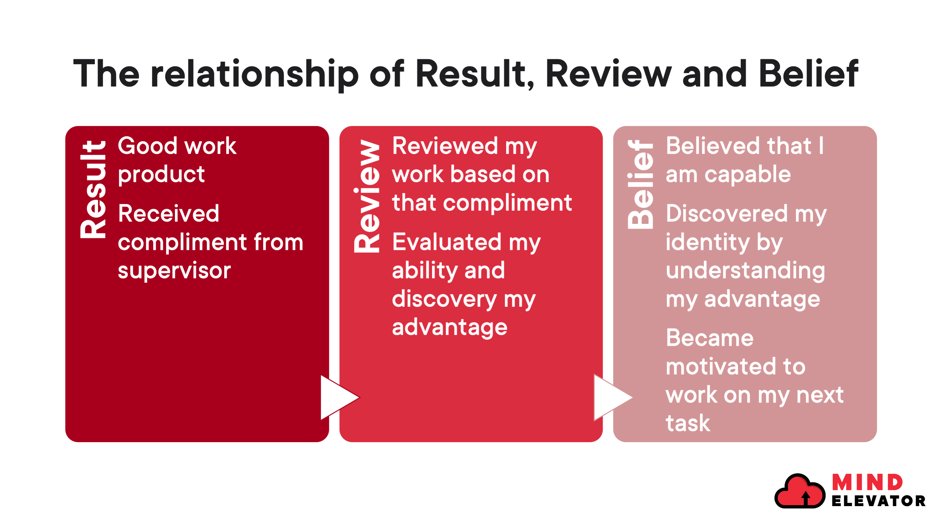 Result and review will have an impact on your belief, identity and values.