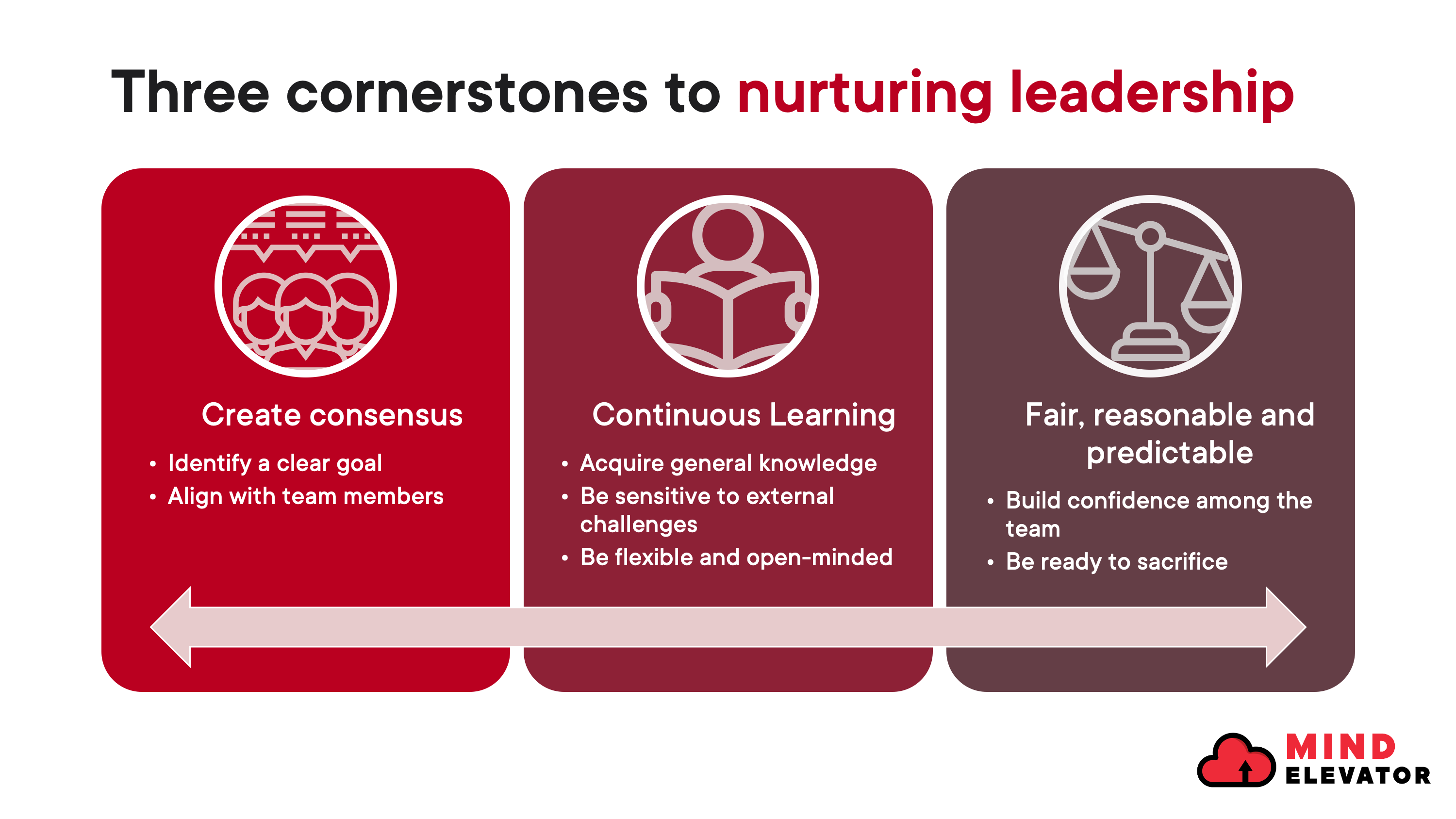 Three cornerstones to nurturing leadership: create the consensus, continuous learning, be fair, reasonable and predictable