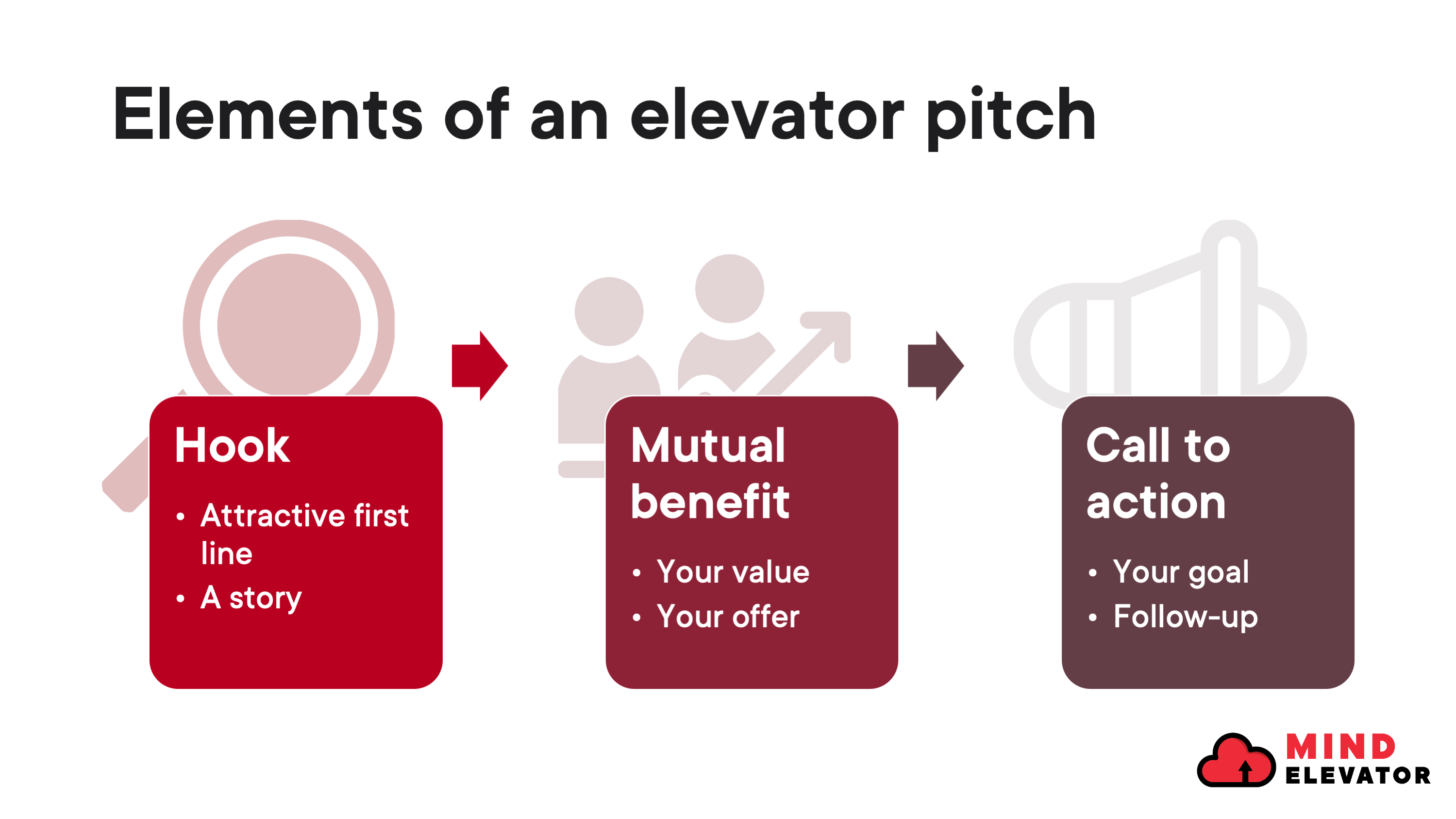 Three elements of an elevator pitch
