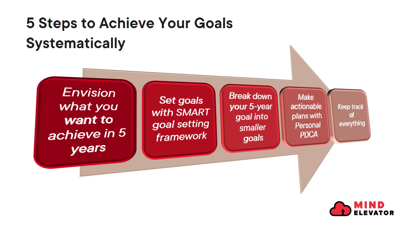 5 steps to set goals systematically