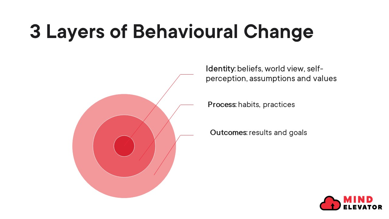 3 layers of behavioural change in developing good habits